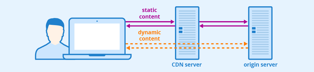 Content delivery network improves WooCommerce site