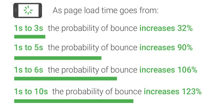 Optimize WordPress with lazy loading