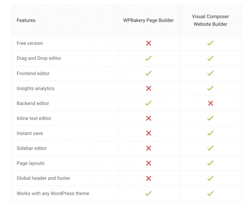 WPBakery vs Visual Composer - highlighted differences